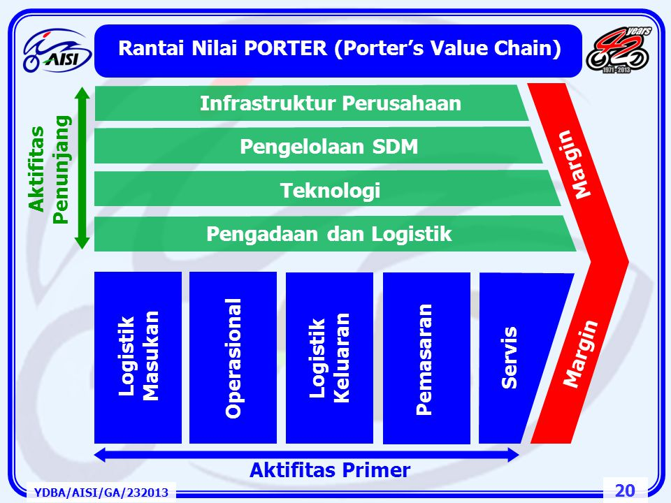 Rantai Nilai PORTER (Porter's Value Chain)