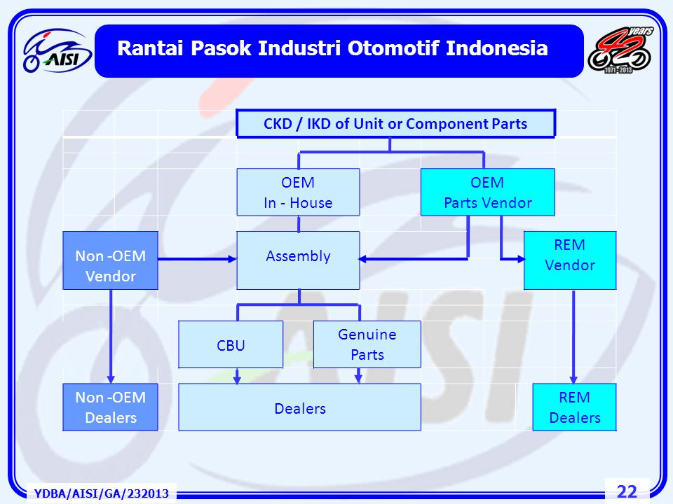 Rantai Pasok Industri Otomotif Indonesia