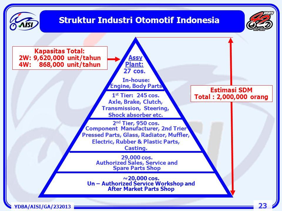 Struktur Industri Otomotif Indonesia
