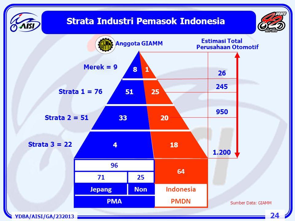 Strata Industri Pemasok Indonesia