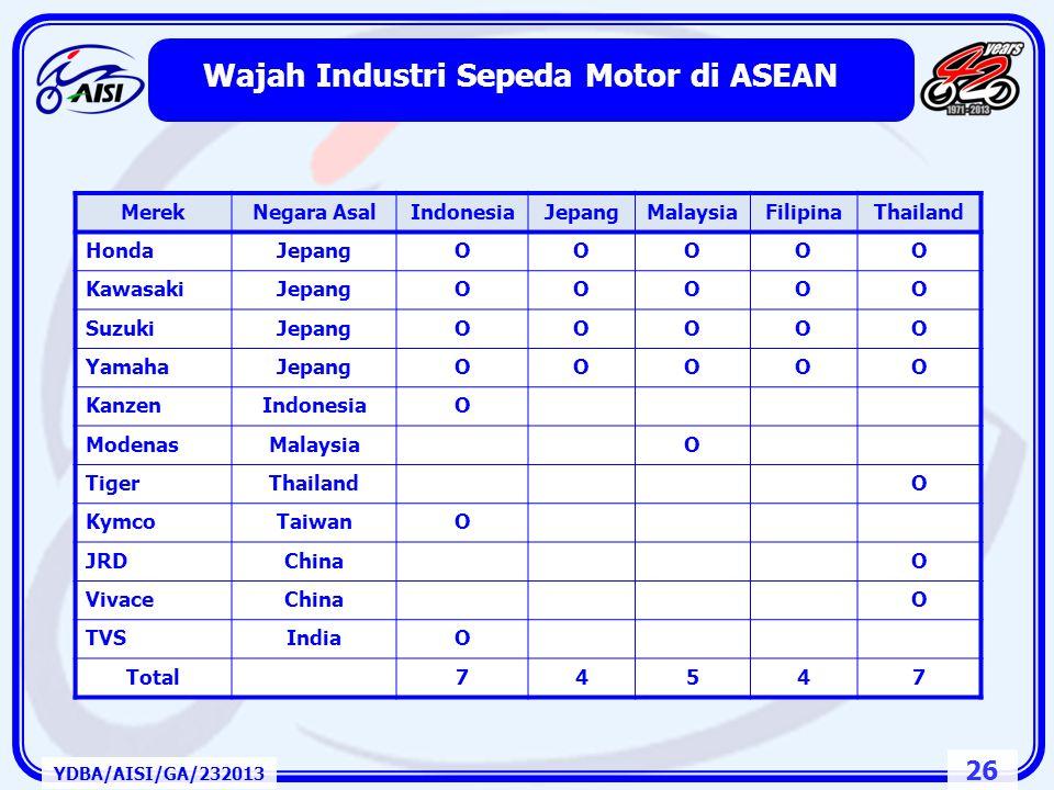 Wajah Industri Sepeda Motor di ASEAN