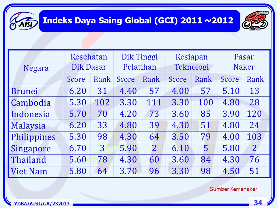 Indeks Daya Saing Global (GCI) 2011 ~2012