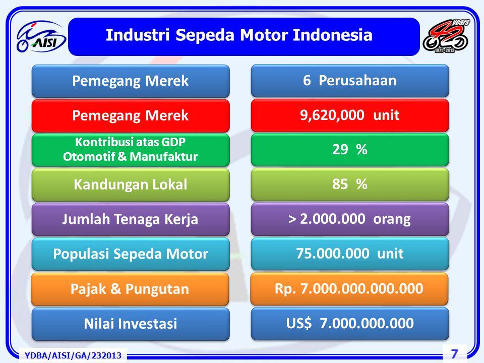Industri Sepeda Motor Indonesia