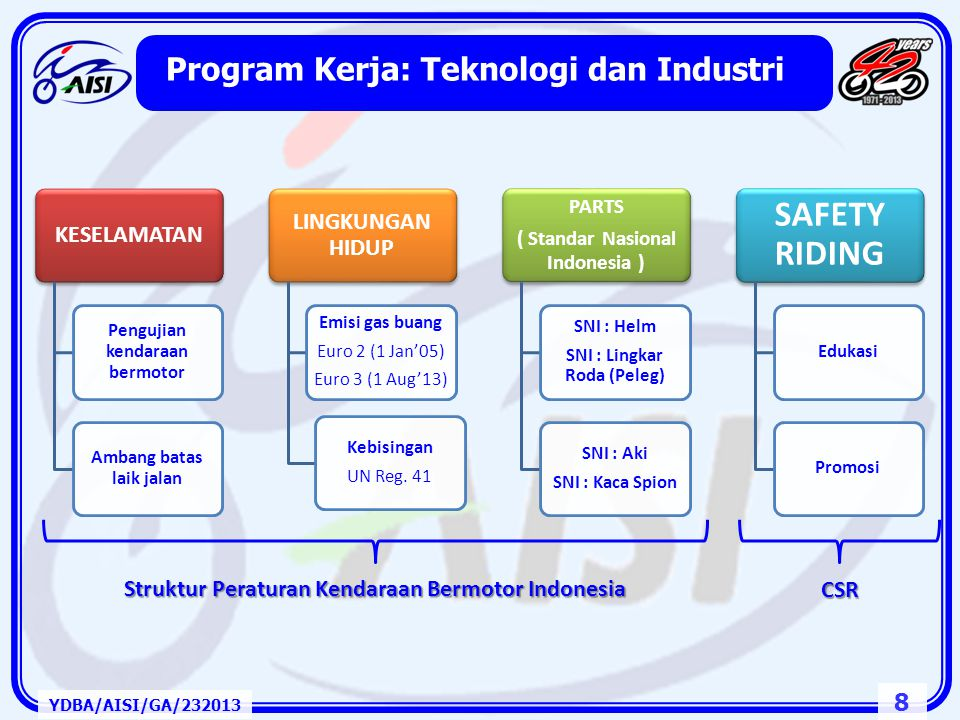Program Kerja: Teknologi dan Industri