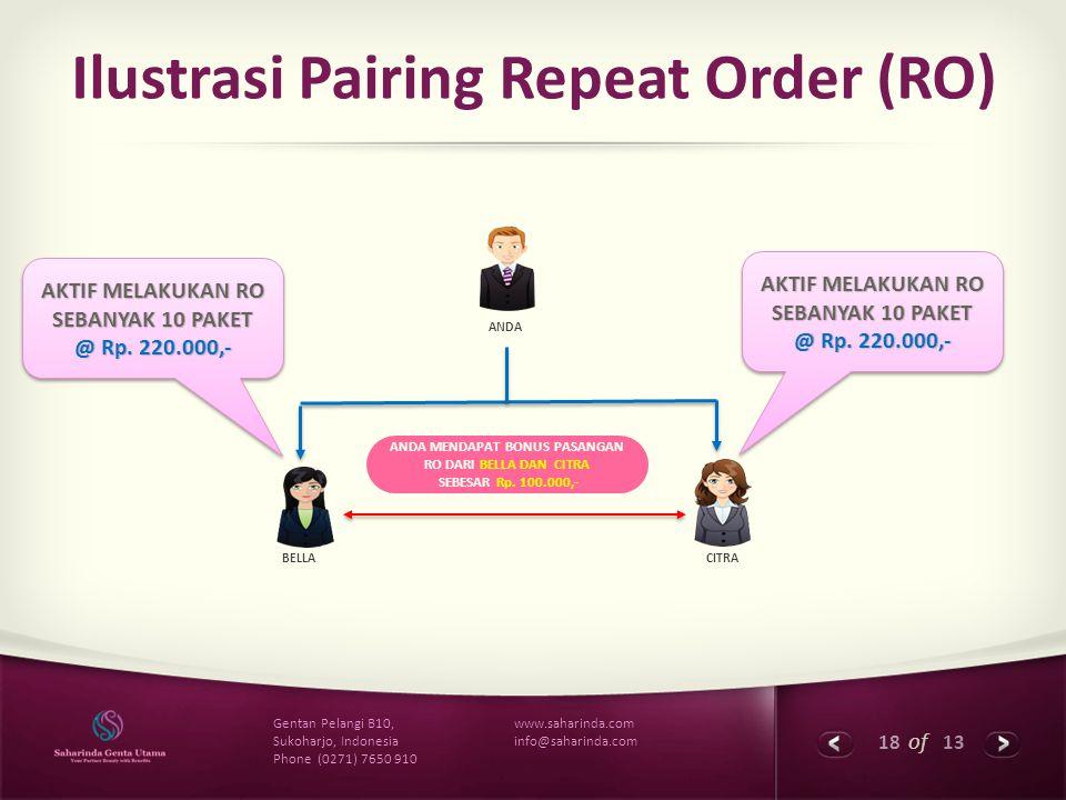 Ilustrasi Pairing Repeat Order (RO)