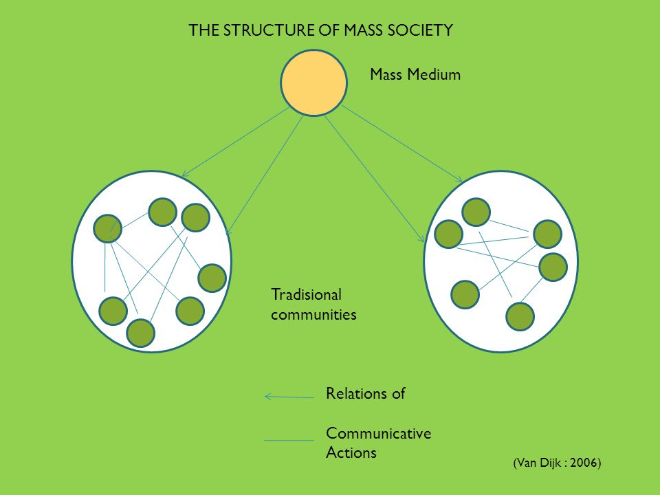 THE STRUCTURE OF MASS SOCIETY