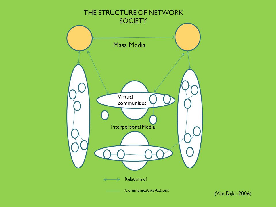 THE STRUCTURE OF NETWORK SOCIETY