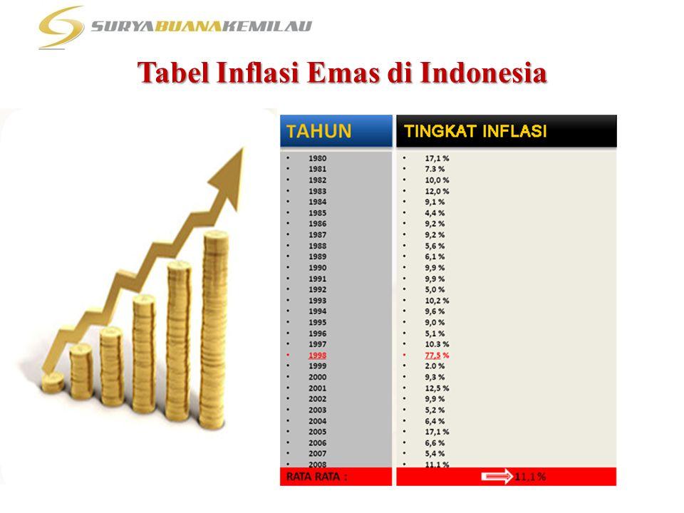 Tabel Inflasi Emas di Indonesia