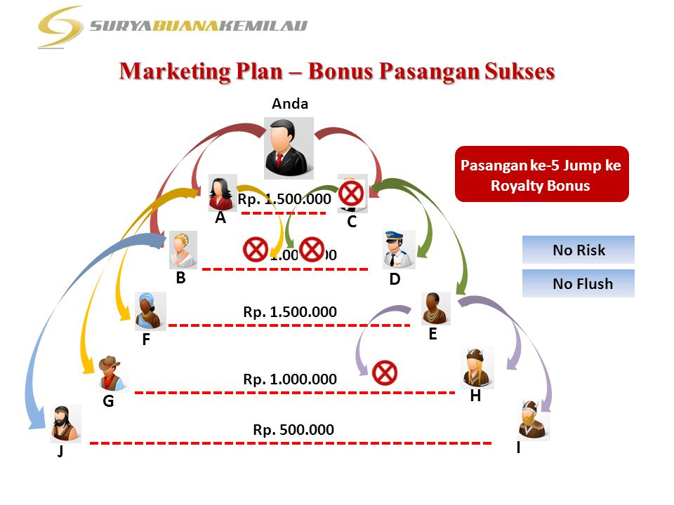 Marketing Plan – Bonus Pasangan Sukses