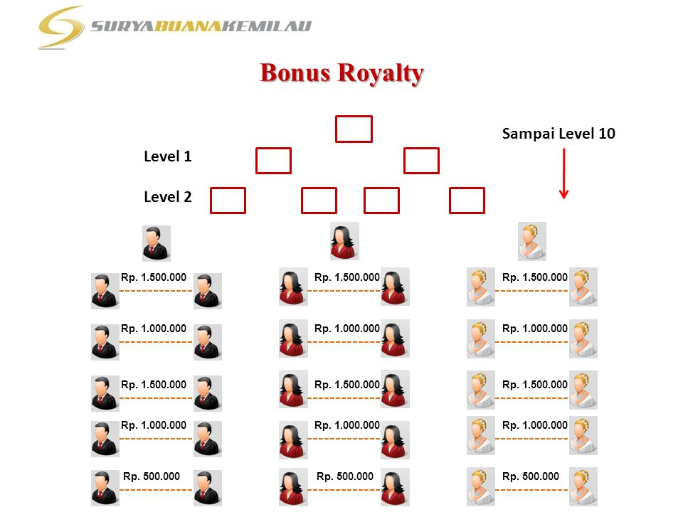 Bonus Royalty Sampai Level 10 Level 1 Level 2 Rp. 1.500.000