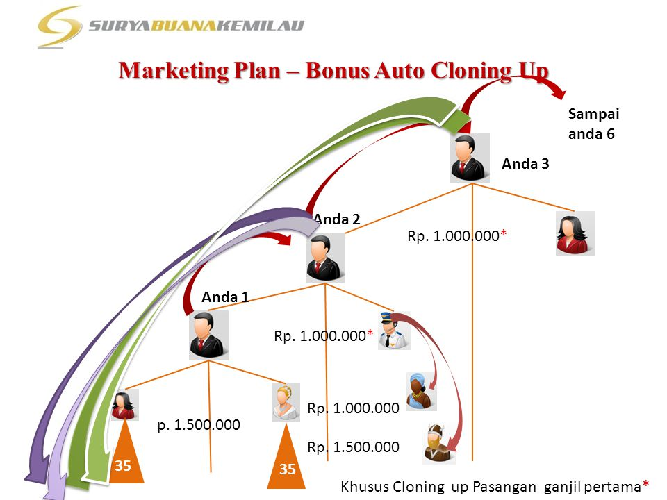 Marketing Plan – Bonus Auto Cloning Up