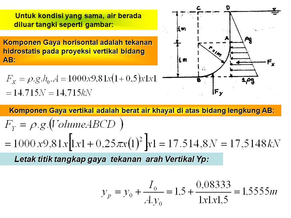 Letak titik tangkap gaya tekanan arah Vertikal Yp: