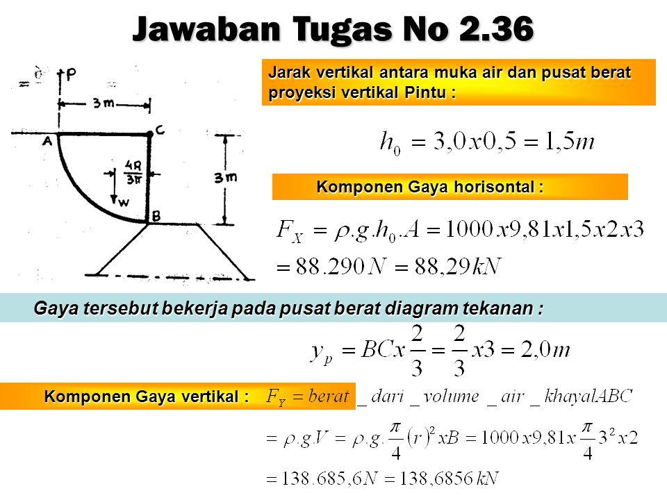 Jawaban Tugas No 2.36 Jarak vertikal antara muka air dan pusat berat proyeksi vertikal Pintu : Komponen Gaya horisontal :
