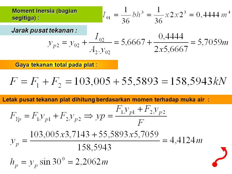 Jarak pusat tekanan : Moment Inersia (bagian segitiga) :