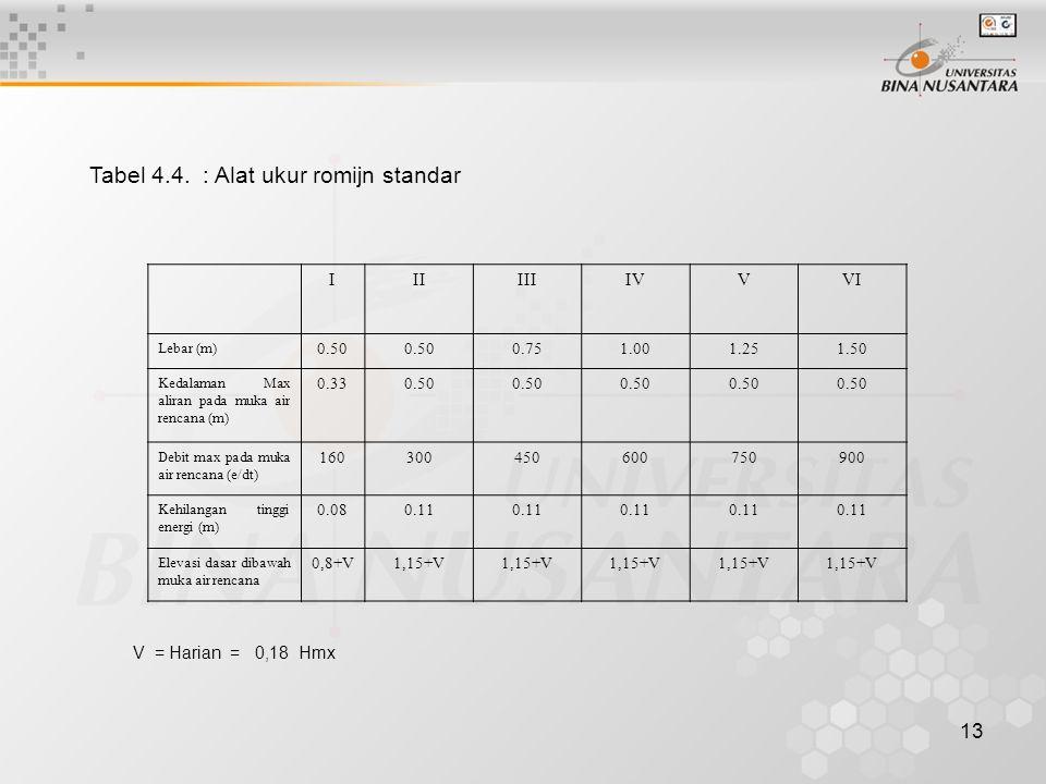Tabel 4.4. : Alat ukur romijn standar