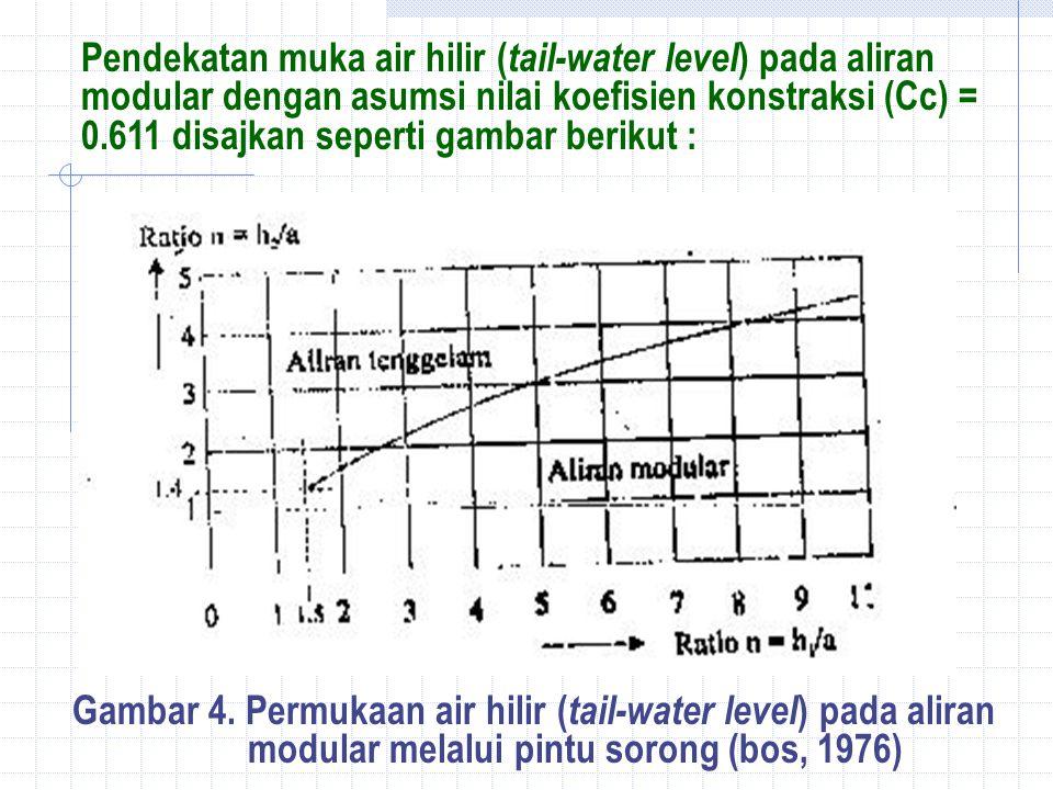 Pendekatan muka air hilir (tail-water level) pada aliran modular dengan asumsi nilai koefisien konstraksi (Cc) = 0.611 disajkan seperti gambar berikut :