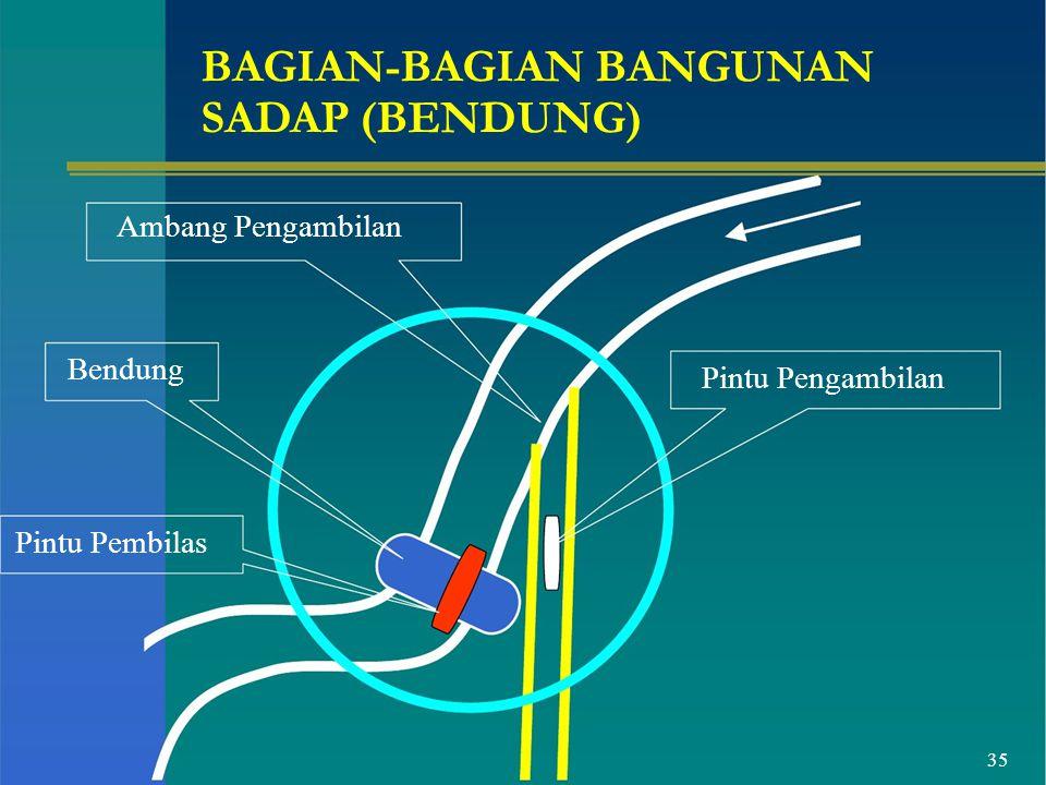 SADAP (BENDUNG) Ambang Pengambilan Bendung Pintu Pengambilan