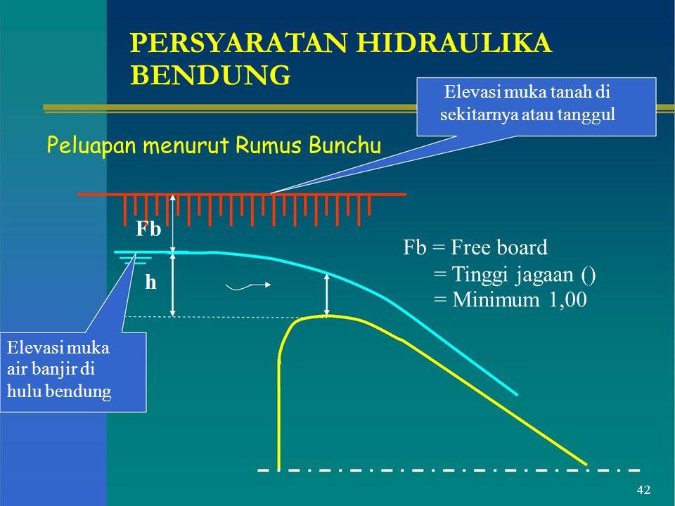 Elevasi muka tanah di BENDUNG Peluapan menurut Rumus Bunchu Fb