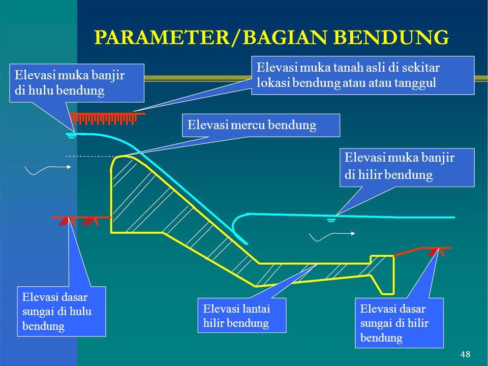 PARAMETER/BAGIAN BENDUNG