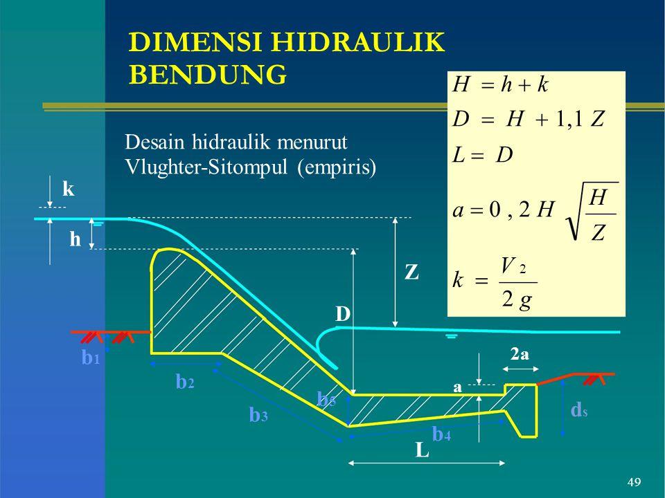 BENDUNG H = h + k D = H + 1,1 Z L = D a = 0 , 2 H Z H V 2 k =