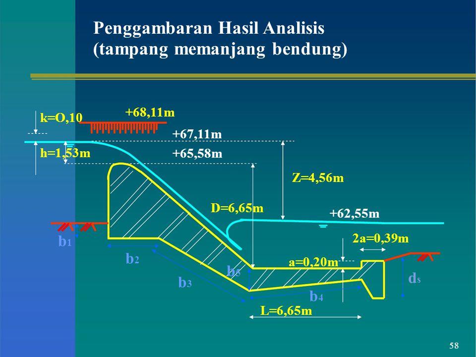 Penggambaran Hasil Analisis (tampang memanjang bendung)