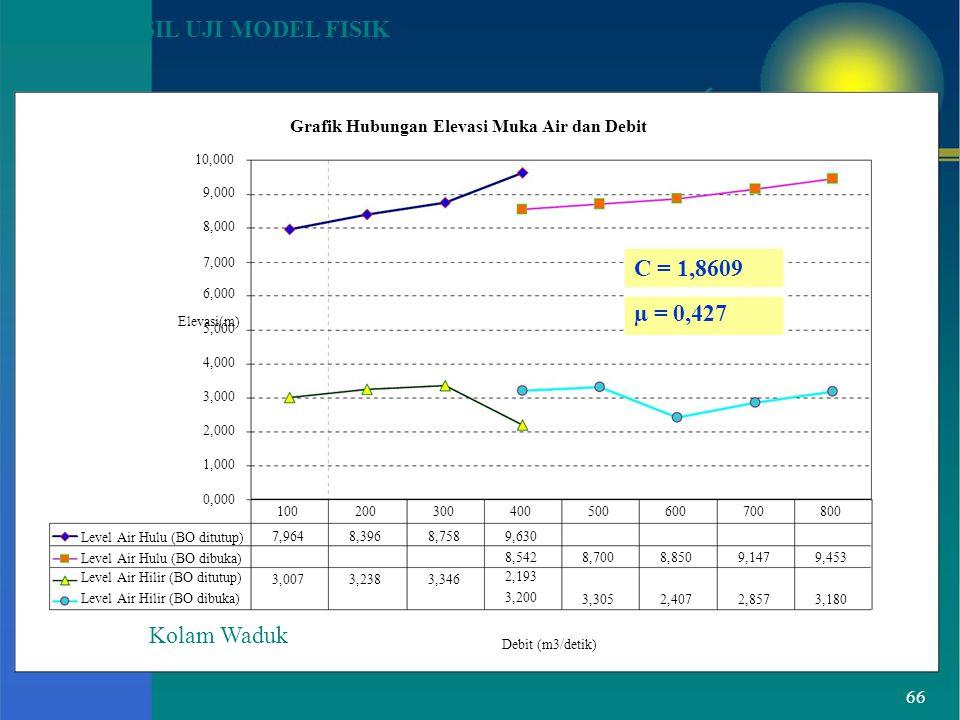 Grafik Hubungan Elevasi Muka Air dan Debit
