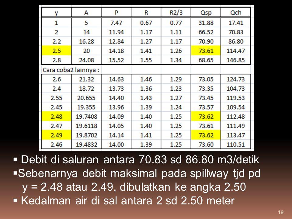 Debit di saluran antara 70.83 sd 86.80 m3/detik