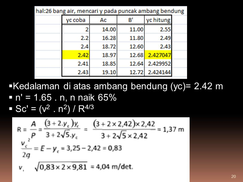 Kedalaman di atas ambang bendung (yc)= 2.42 m