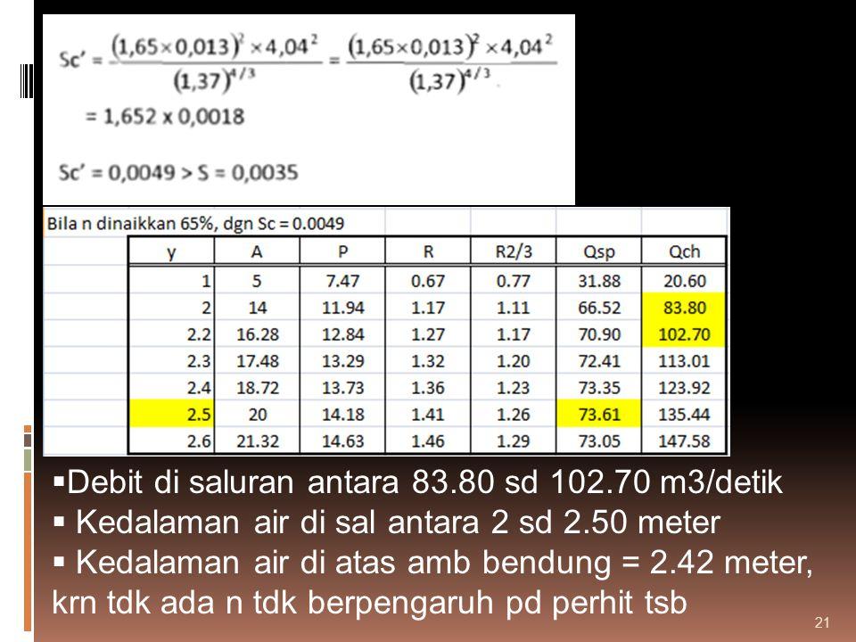 Debit di saluran antara 83.80 sd 102.70 m3/detik