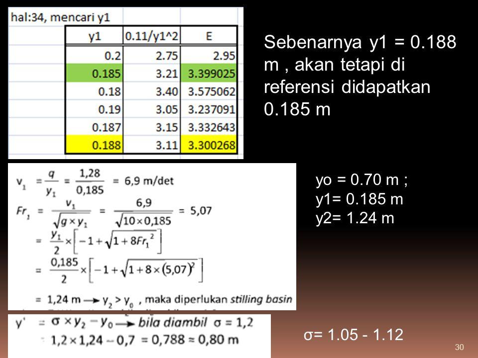 Sebenarnya y1 = 0.188 m , akan tetapi di referensi didapatkan 0.185 m