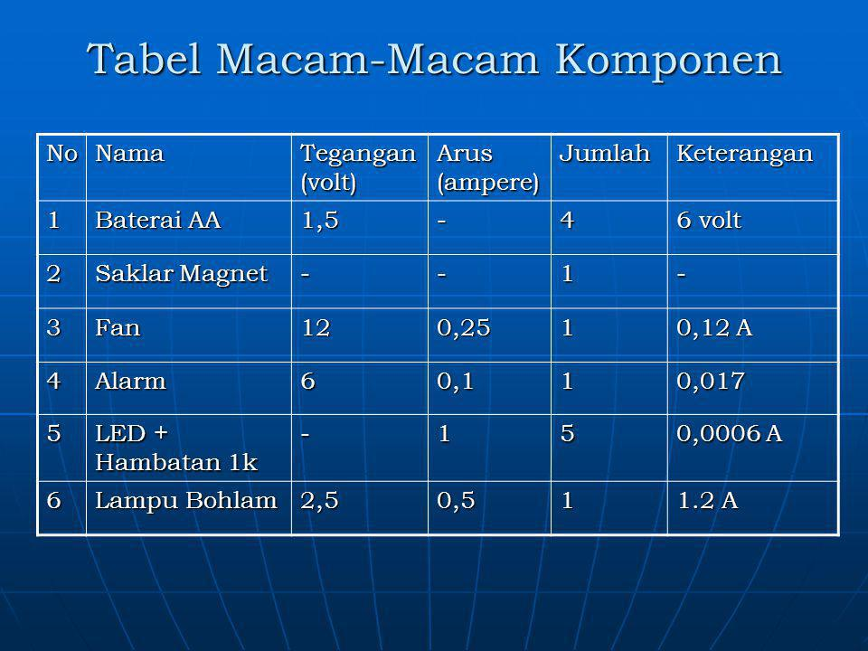Tabel Macam-Macam Komponen