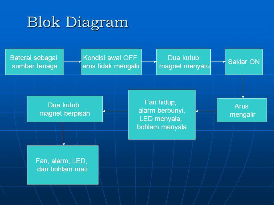 Blok Diagram Baterai sebagai sumber tenaga Kondisi awal OFF