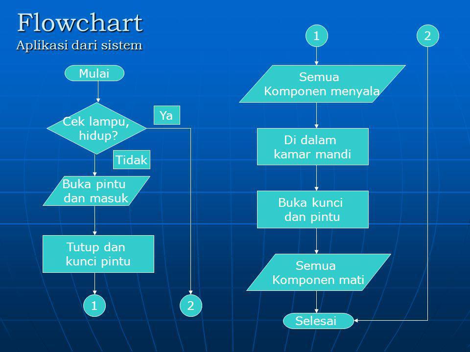 Flowchart Aplikasi dari sistem