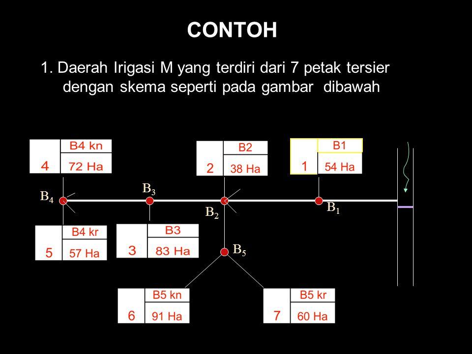 CONTOH 1. Daerah Irigasi M yang terdiri dari 7 petak tersier dengan skema seperti pada gambar dibawah.