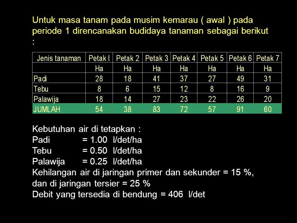 Kebutuhan air di tetapkan : Padi = 1.00 l/det/ha Tebu = 0.50 l/det/ha