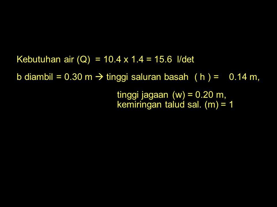 Kebutuhan air (Q) = 10.4 x 1.4 = 15.6 l/det