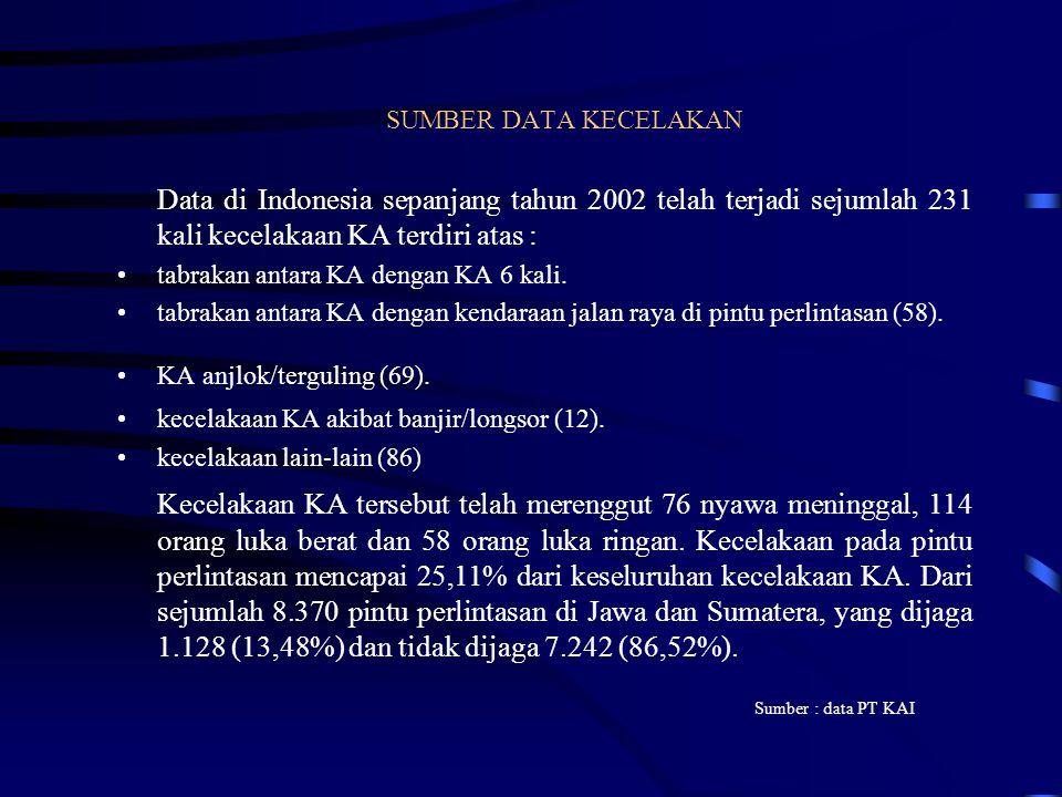 SUMBER DATA KECELAKAN Data di Indonesia sepanjang tahun 2002 telah terjadi sejumlah 231 kali kecelakaan KA terdiri atas :