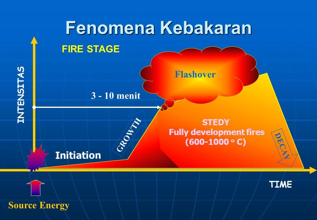 Fully development fires