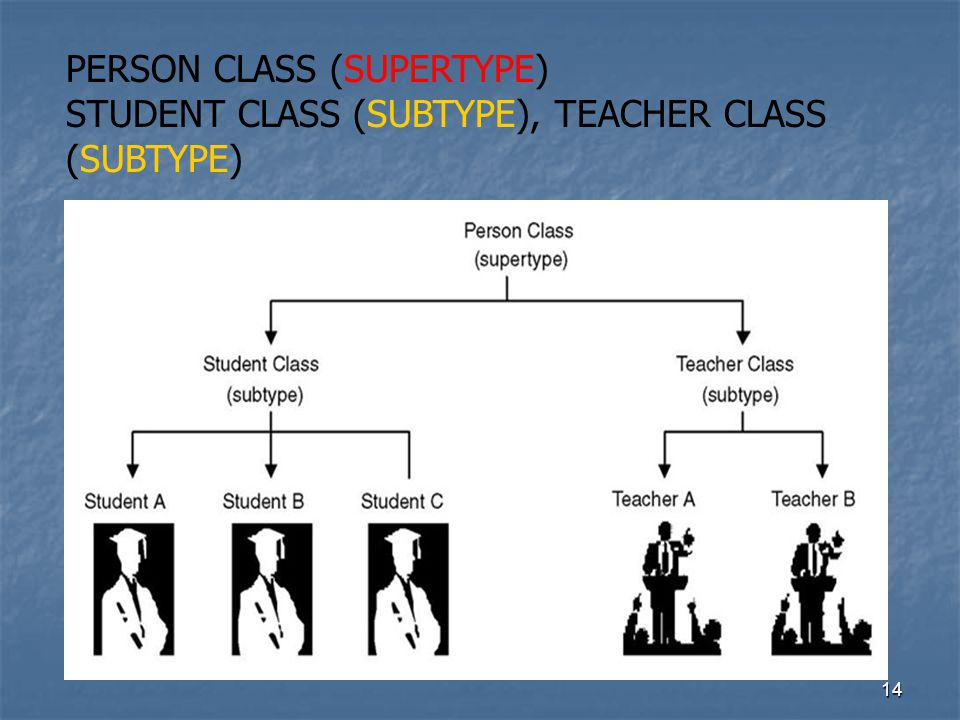 PERSON CLASS (SUPERTYPE)