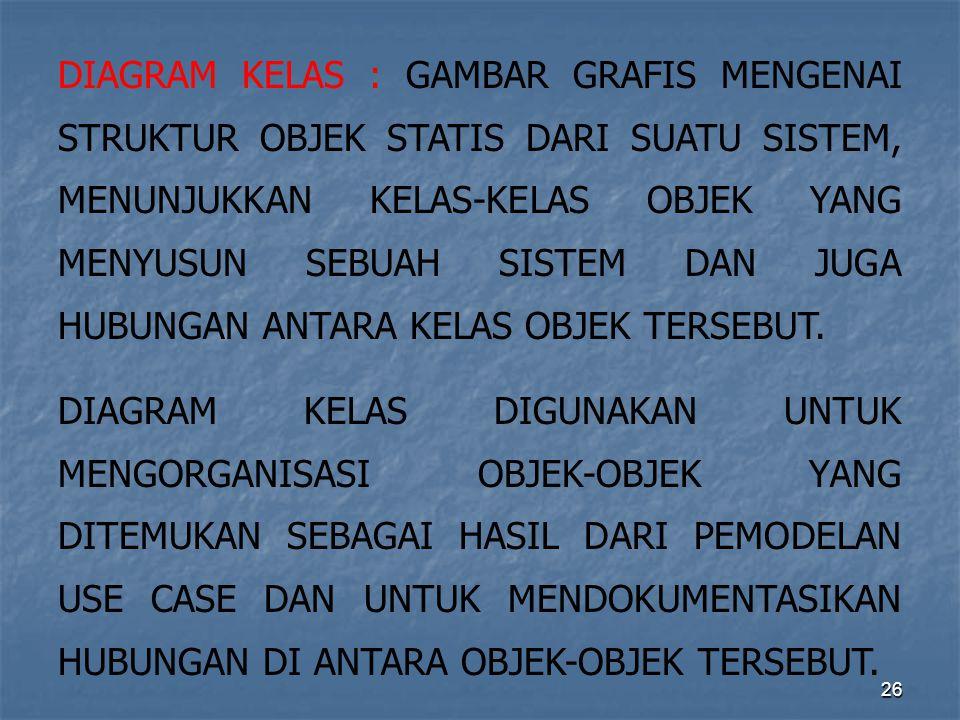 DIAGRAM KELAS : GAMBAR GRAFIS MENGENAI STRUKTUR OBJEK STATIS DARI SUATU SISTEM, MENUNJUKKAN KELAS-KELAS OBJEK YANG MENYUSUN SEBUAH SISTEM DAN JUGA HUBUNGAN ANTARA KELAS OBJEK TERSEBUT.