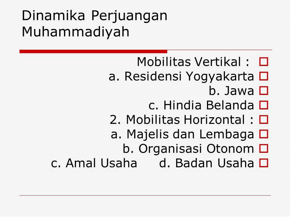 Dinamika Perjuangan Muhammadiyah