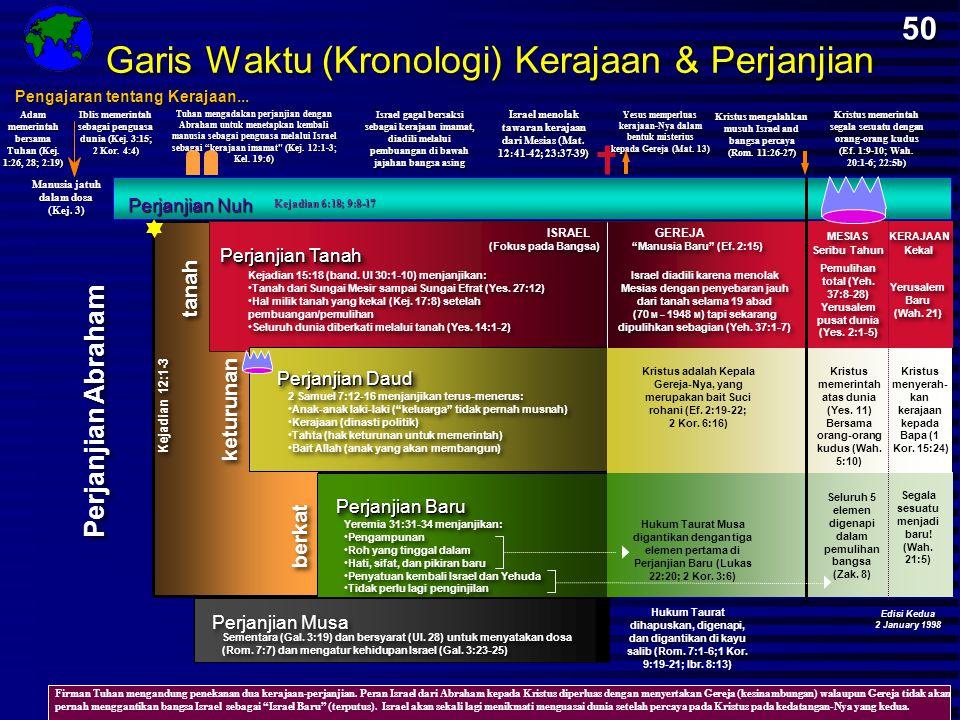 Garis Waktu (Kronologi) Kerajaan & Perjanjian