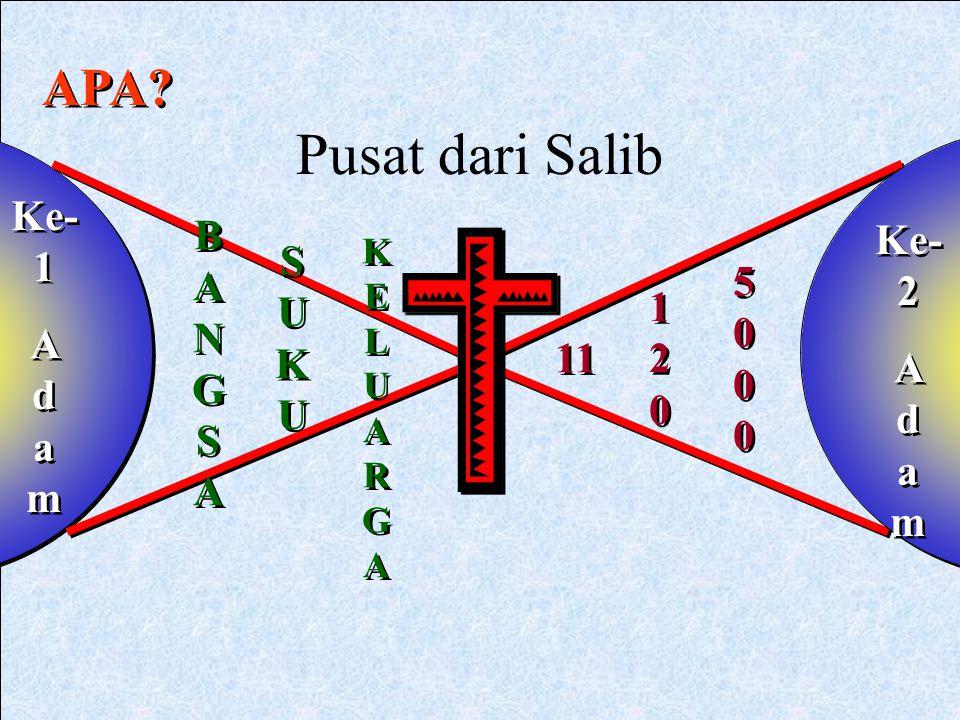Pusat dari Salib APA Ke-1 BANGSA Ke-2 SUKU A d a m 5 0 0 0 A d a m