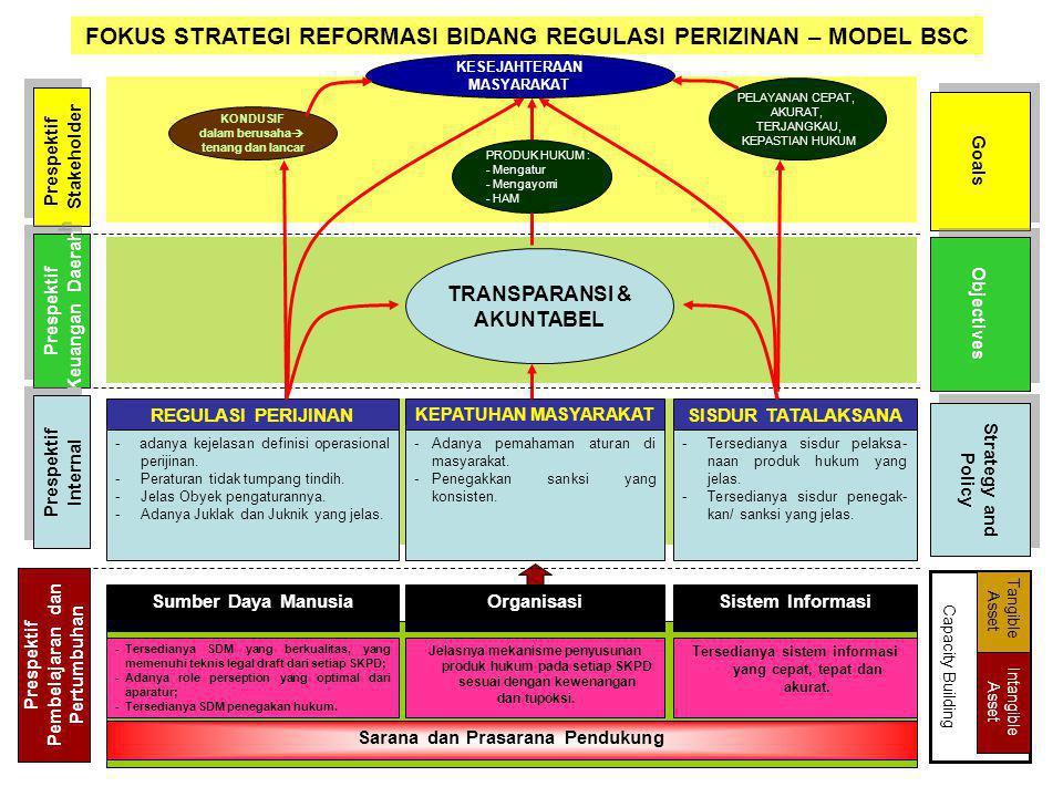 FOKUS STRATEGI REFORMASI BIDANG REGULASI PERIZINAN – MODEL BSC