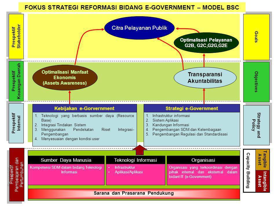 FOKUS STRATEGI REFORMASI BIDANG E-GOVERNMENT – MODEL BSC