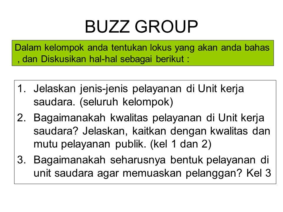 BUZZ GROUP Dalam kelompok anda tentukan lokus yang akan anda bahas. , dan Diskusikan hal-hal sebagai berikut :