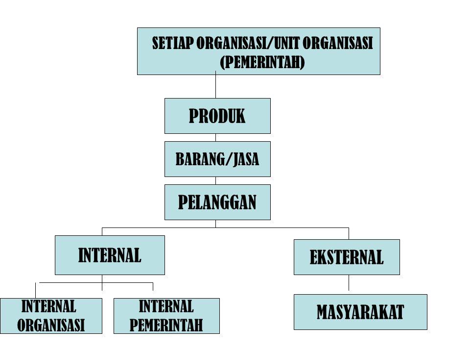 SETIAP ORGANISASI/UNIT ORGANISASI (PEMERINTAH)