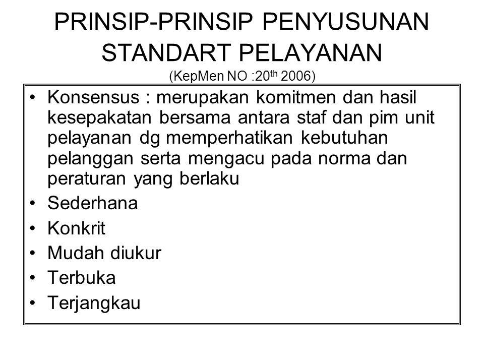 PRINSIP-PRINSIP PENYUSUNAN STANDART PELAYANAN (KepMen NO :20th 2006)