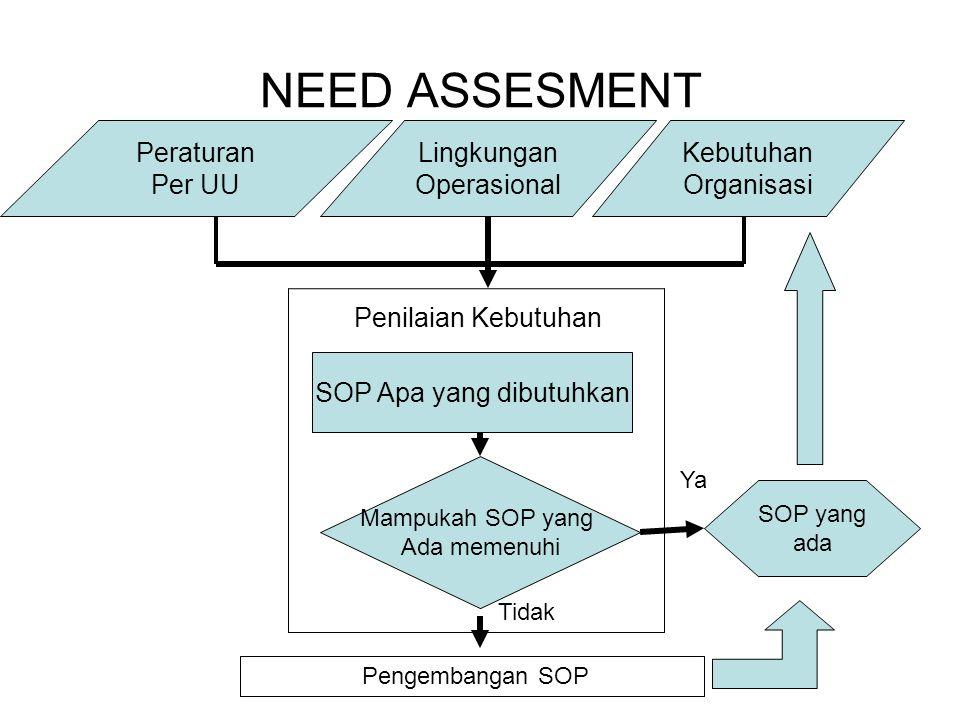 SOP Apa yang dibutuhkan