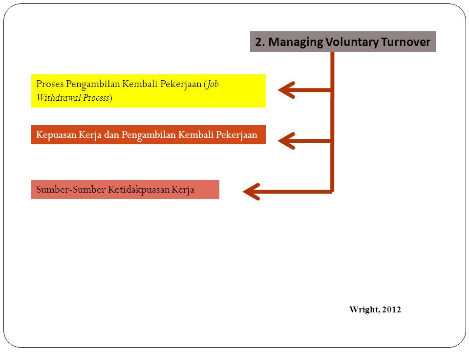 2. Managing Voluntary Turnover